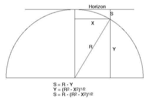 Görsel 6. Yeryüzü üzerindeki herhangi bir h irtifasındaki gözlemci tarafından görülen ufkun ve Dünya'nın küreselliğinin modeli. Dünya'nın belirgin çıkıntısının ufkun altına düşme miktarı S (sagitta) kolaylıkla hesaplanabilir: S = R – (R2 – x2)1/2. Bu lineer ölçüyü açısal ölçüye çevirmek için denklemdeki her elemanı ufka olan uzaklığa bölmemiz yeterlidir: D ≈ (2Rh + h2)1/2.