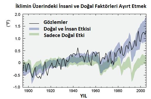 Görsel 1: Görseldeki ince çizgi, küresel sıcaklıkların değişimine yönelik yaptığımız doğrudan gözlem. Yani sıcaklığın değişimi o şekilde olmakta. Eğer ki insanın sebep olduğu faktörleri göz ardı edecek olursak, sıcaklığın nasıl değişmesi gerektiğini gösteriyor. Görebileceğiniz gibi, eğer ki sadece o alandan gelen etkilere bakacak olursak, 1970'lerin sonundan sonra bir soğuma eğilimi görmemiz gerekirdi. Halbuki böyle bir şeyi görmüyoruz (ince çizgi tam tersi yöne gidiyor). Ancak ne zaman ki doğal etmenler üzerine, insanın neden olduğu etkileri de ekliyoruz, işte o zaman görseldeki diğer alanı elde ediyoruz. Doğal ve insan etkisini gösteren o alan, direkt gözlemlerimizi gösteren ince çizgiye tam oturuyor! Yani Küresel İklim Değişikliği'ne gerçekten de aslen insanlar neden oluyorlar