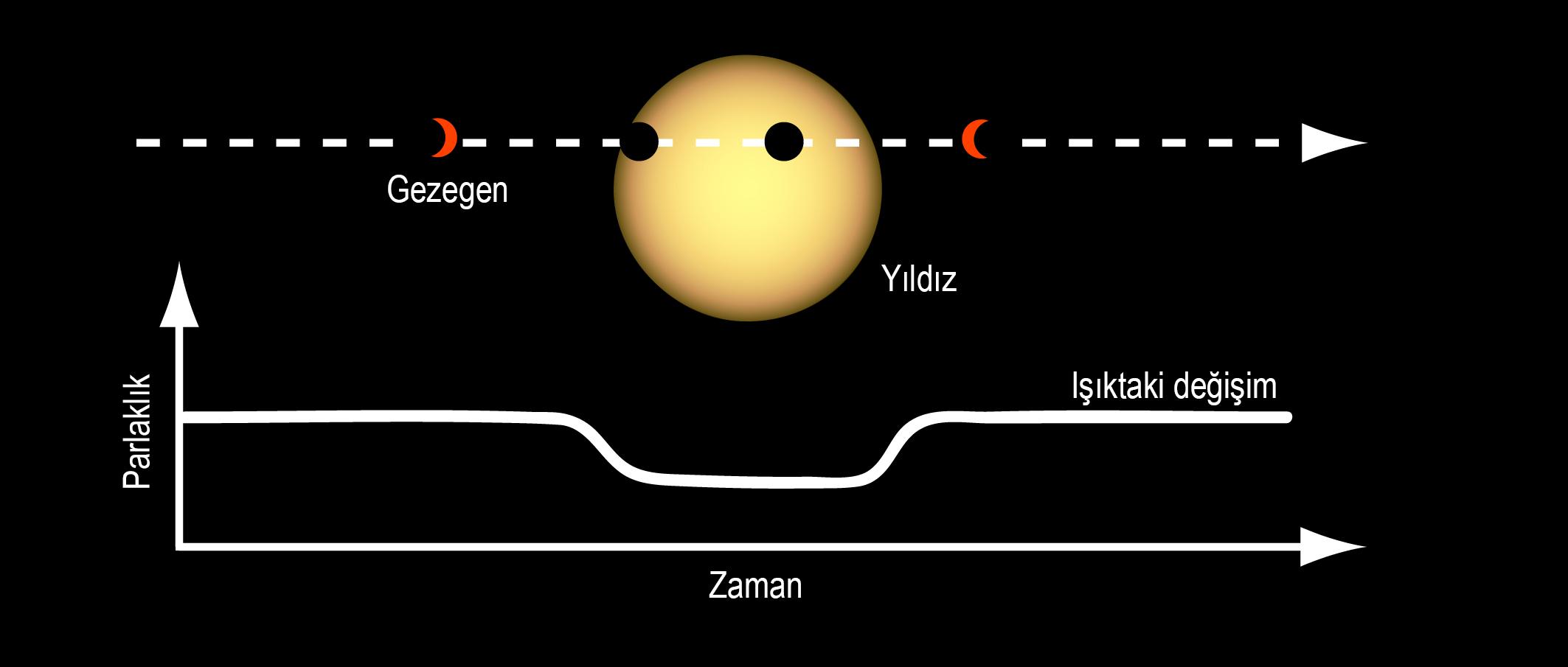 Geçiş (Transit) yöntemi ile ötegezegen keşfi...