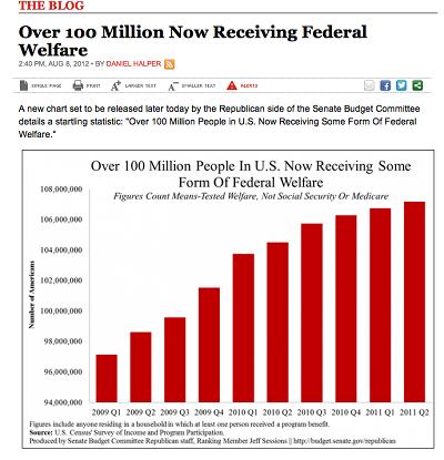 USA Today, devlet yardımı alanların sayısının katlanarak arttığı izlenimini yaratmak için grafiğin düşey eksenini 0'dan değil, 94 milyondan başlatmıştır.