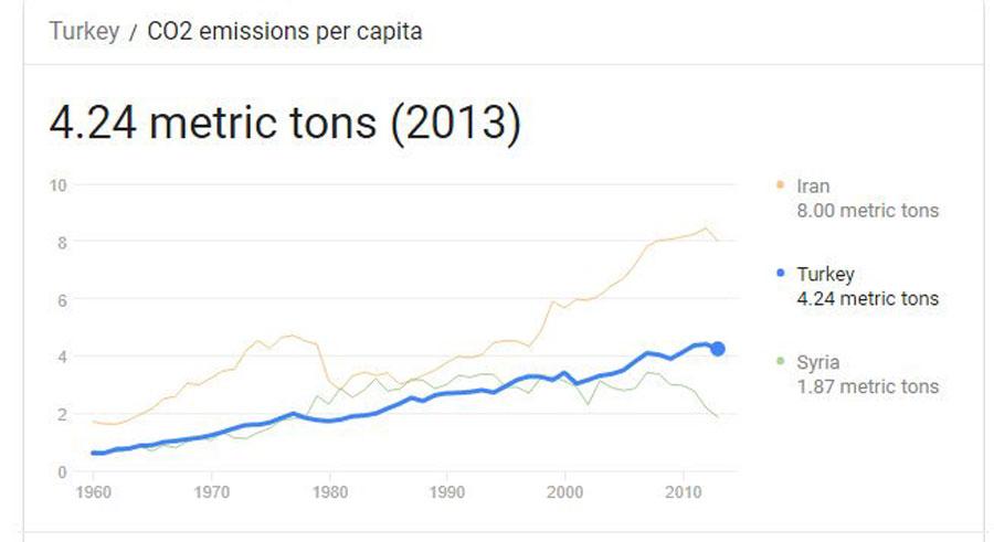 Türkiye'nin yıldan yıla CO2 salımı...