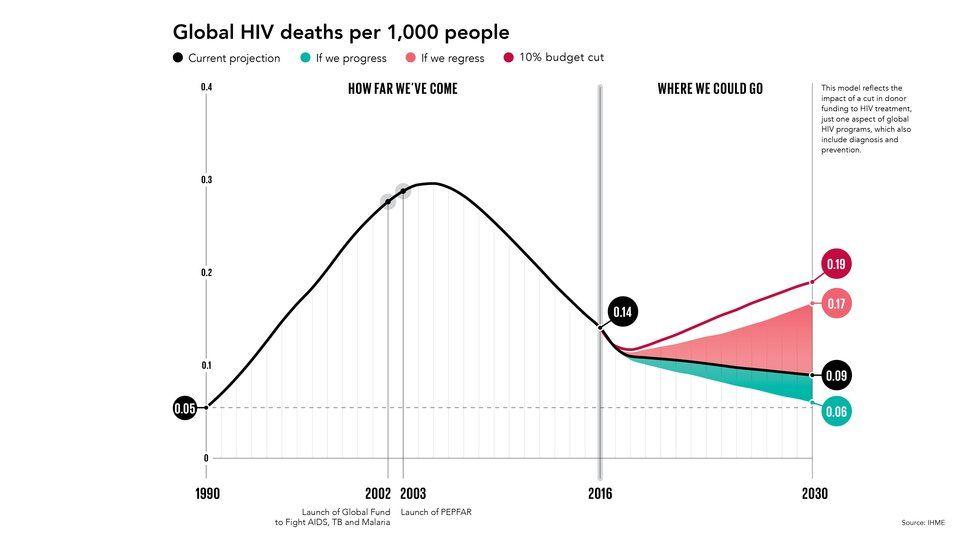 Görsel 4. HIV nedeniyle ölüm oranı 2000'lerin başında 1000 kişide 0.30 iken 2016 yılında 1000 kişide 0.14'e düşmüştür.