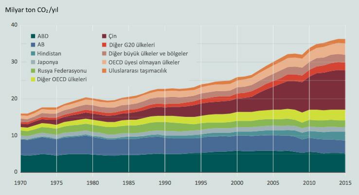 Görsel 6: Ülkelerin yıllık olarak saldığı CO2 miktarı. ABD ve Çin, Dünya'nın en büyük kirleticileri konumunda