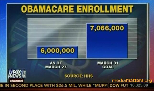 Fox News, Barack Obama tarafından yasalaştırılan Obamacare sağlık sigortasına kayıt olanların sayısını az göstermek için sütun grafiğinin boyutlarını yanıltıcı şekilde çizmiştir.
