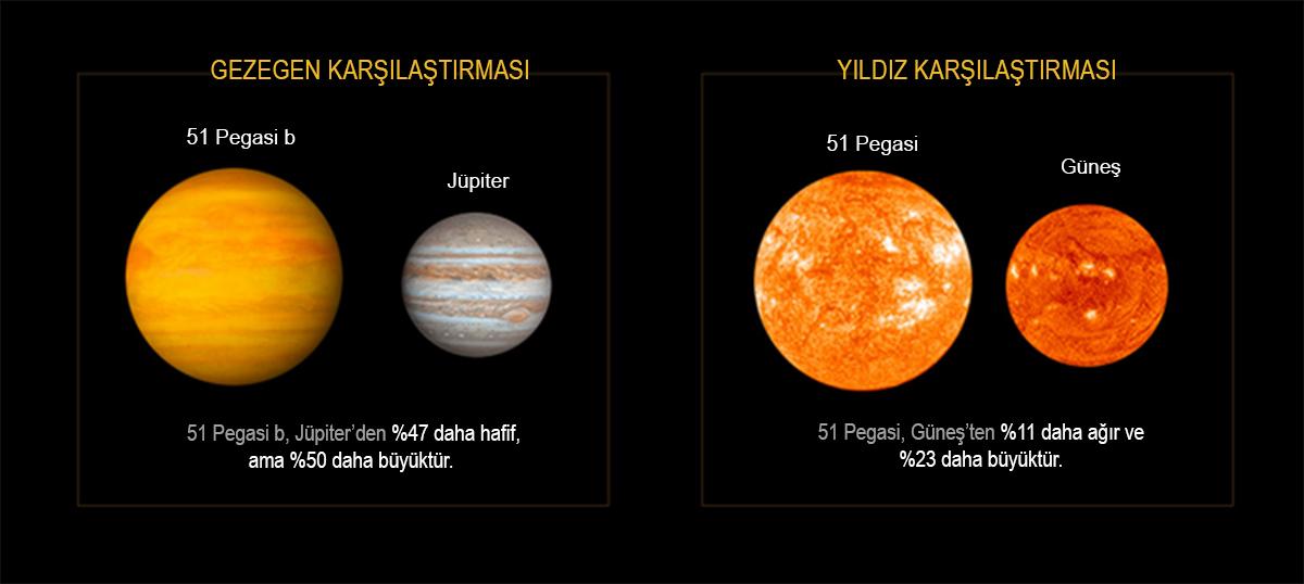 51 Pegasi yıldızı ve 51 Pegasi-b ötegezegeninin Güneşimiz ve Dünyamız ile karşılaştırması...