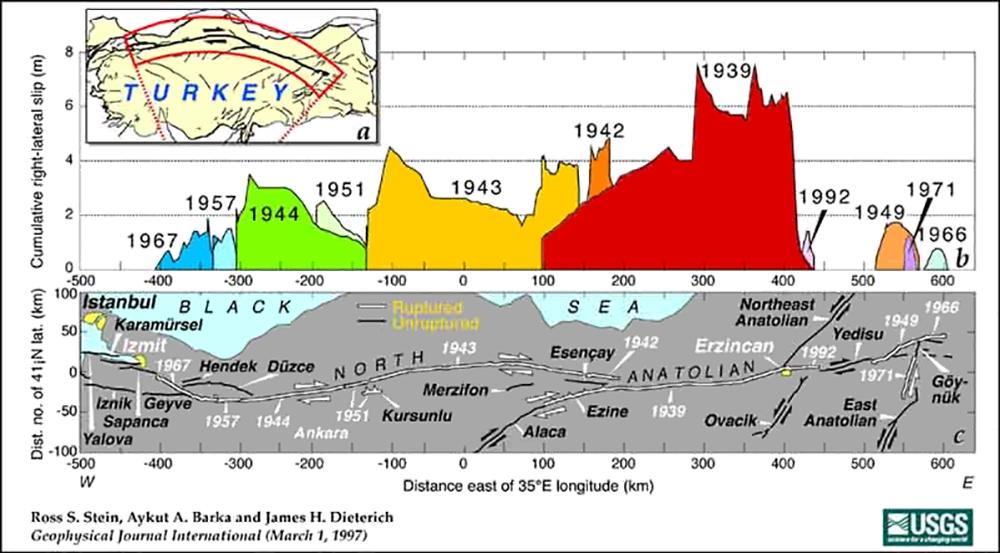 Kuzey Anadolu Fay Hattı boyunca son 1 asırdır meydana gelen tüm depremler... Görülebileceği gibi bu depremlerin zamanları tıkır tıkır işlememektedir; ancak arada bariz bir şekilde takip edilebilir bir ilişki söz konusudur. Üst kısımda depremlerin neden olduğu fay kaymaları gözükmektedir. Bunlar, tarihlerle ilişkilendirilmiştir. Ancak sadece alttaki görseldeki tek bir şeye bakmak bile konuyu özetleyecektir: görselde, çizgi halinde gösterilen Kuzey Anadolu Fay Hattı'nın beyazla çizilen kısımları, kırılmış ve rahatlamış olan fay hatlarıdır. Ancak siyahla çizilenler henüz kırılmamıştır. Görülebileceği gibi hat boyunca en doğudaki Göynük'ten en batıdaki Hendek-Düzce-İzmit'e kadar olan tüm segmanlar beyazdır, çünkü kırılmışlardır. Bu görselin 1 Mart 1997'de hazırlandığına dikkatinizi çekeriz. Yani bunun hazırlanmasından yaklaşık 2 sene sonra, tam da öngörüldüğü gibi sıradaki segman olan İzmit-Düzce arasındaki segmanlar kırılmıştır. Ancak batının da batısı vardır: İstanbul!