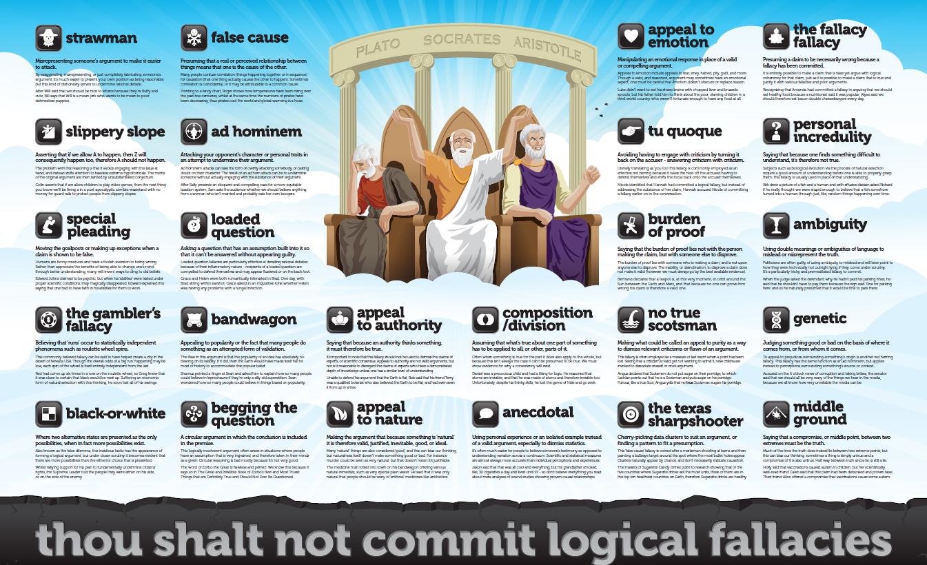 Logical Fallacies Wall Poster