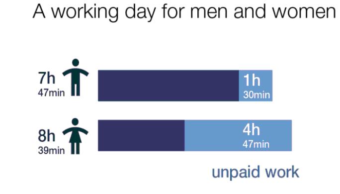 Küresel cinsiyetler arası eşitsizlik endeksine göre, erkekler iş yerinde 7 saat 47 dakika, evde ise 1 saat 30 dakika çalışıyor. Kadınlar ise iş yerinde 8 saat 39 dakika, evde ise 4 saat 47 dakika çalışıyor.