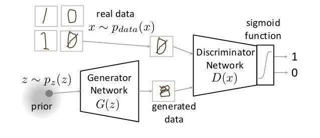 GAN (Generative Adversarial Network: Çekişmeli Üretici Ağ)
