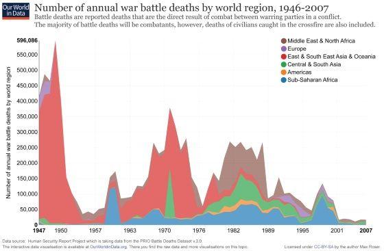 Savaşlarda ölenlerin yıllara göre sayısı