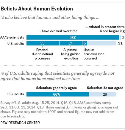 Dünya'nın en önde gelen bilim cemiyetlerinden olan AAAS üyesi bilim insanlarının %98'i insan ve tüm canlıların evrimleştiğini, %2'si var oluşun başından beri var olduğunu düşünmektedir. ABD halkının ise sadece %66'sı, bilim insanları arasında böyle bir görüş birliği olduğundan haberdarken (görüş birliği olduğunu düşünürken), %29'u bilim insanları arasında evrim konusunda anlaşmazlık olduğunu sanmaktadır. Ayrıca ABD halkının %35'i doğal evrimi kabul etmekte, %24'ü bir süpergüç denetimindeki evrimi kabul etmekteyken, %5'i evrimin geçerliliğinden emin değildir ve %31'i evrimin var olmadığını, canlılığın başından beri değişmediğini düşünmektedir.