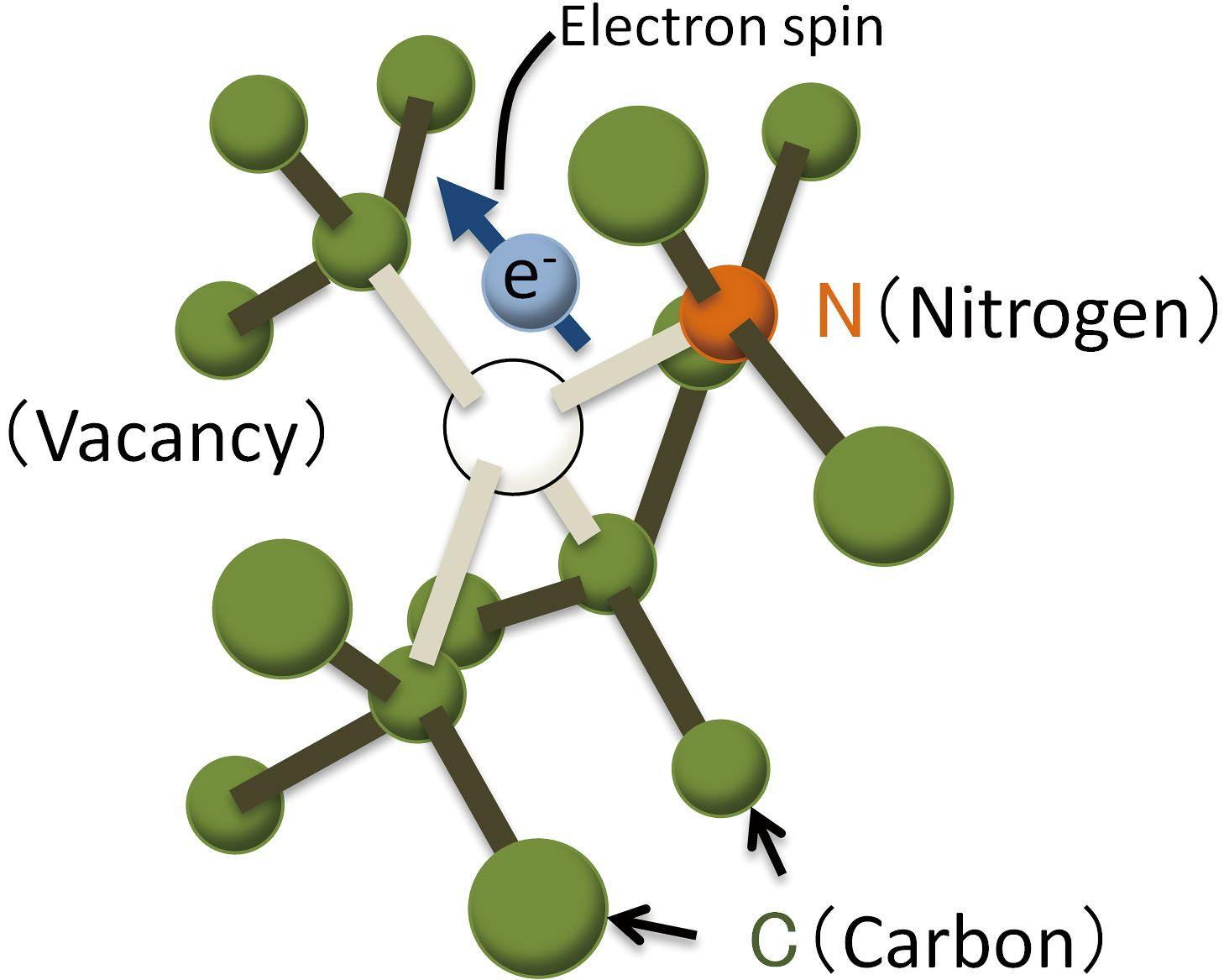 Görse 1: Bir azot ve bir boşluk merkeziyle oluşturulan kusurlu bir elmasın kafes formundaki kristal yapısı.