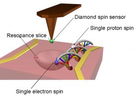 Görsel 3: Dünya'nın en küçük Emar (NMR) makinesi, elmas içindeki azot kusuru sayesinde çalışır.