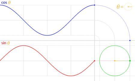 Hareketli gif dosyası: https://upload.wikimedia.org/wikipedia/commons/3/3b/Circle_cos_sin.gif