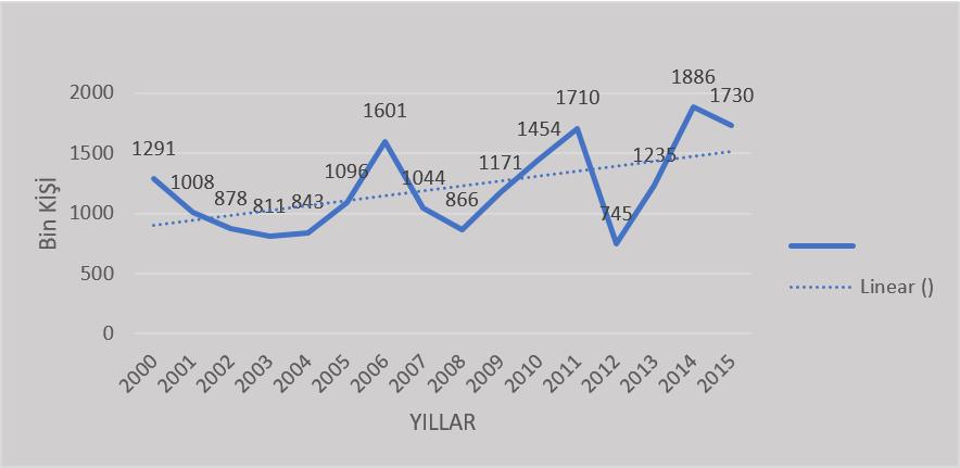 Şekil 1: Grafik, 2000-2015 yılları arasında Türkiye'de meydana gelmiş ölümlü iş kazalarını göstermektedir. [2]