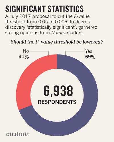 Görsel 1. Temmuz 2017'de oluşturulan, bir bulguyu istatistiksel olarak anlamlı kabul etme eşiğinin 0,05'ten 0,005'e düşürülmesi ile ilgili anket Nature okuyucularından yoğun ilgi gördü. 6.938 okuyucunun %69'u bu eşiğinin düşmesi gerektiğini savunurken %31'i ise bu fikre karşı çıktı.