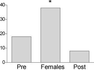 Dişi zebra ispinozlarının beyinlerindeki estradiol (östrojen hormon türevi) seviyesinin mikrodiyaliz ile ölçümleri. 30 dakikalık zaman dilimi içerisinde erkek zebra ispinozları dişiler ile aynı ortamda bulunduğunda estradiol seviyeleri öncesine kıyasla iki katına çıkar. 30 dakikanın sonunda dişiler ortamdan çıkarılır ve estradiol seviyesi aniden düşer. (Remage-Healy ve ark. 2008) (2010 Nature Education)